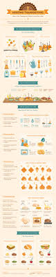 the ultimate survival guide to hosting thanksgiving visual ly