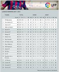 la liga table standings fc barcelona on twitter league table take a look at the