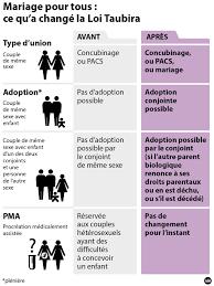 loi du mariage pour tous alain juppé abroger la loi taubira n est pas une bonne idée