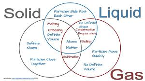 printable venn diagram worksheets diagram site