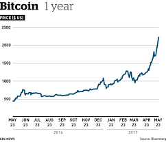 bitcoin yearly chart bitcoin year chart info and news cryptocurrency