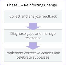 change management methodology prosci