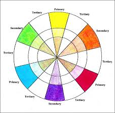 what colors make purple making a color wheel with colored pencil