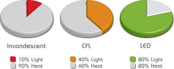 led light bulb efficiency and comparing led vs cfl incandescent