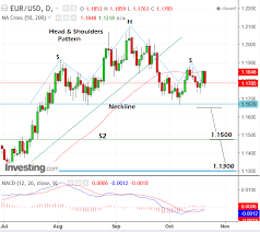 To Usd To Dollar Rate At Risk As Bearish And Shoulders Topping