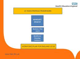 strategic workforce planning template eliolera com