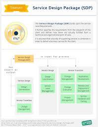 checklist service design package sdp it process wiki