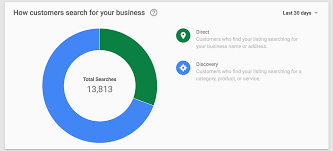 Google Maps Bend Oregon by How Google My Business Insights Can Give You More