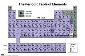 er element periodic table periodic table of elements wall poster by unknown at fulcrumgallery com