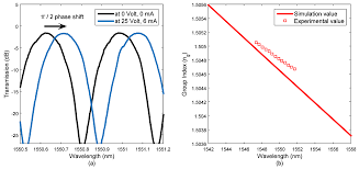 photonics free full text a thermally tunable 1 4 channel