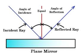 reflection of light in mirrors cbse ncert notes class 7 physics light