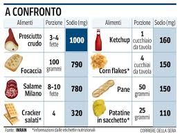 alimenti per ingrassare troppo sale 皓gonfia盪 e fa ingrassare corriere it