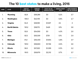the 10 best of 2016 best worst states to a living in 2016 business insider