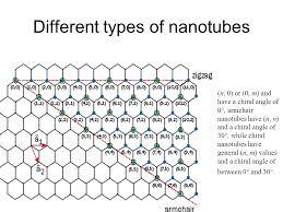 Armchair Carbon Nanotubes Carbon Nanotubes John Sarah Doug Ppt Video Online Download