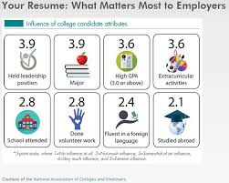 Example Of Resume For Students In College by Resume Cover Letter Writing Cahill Career Development Center