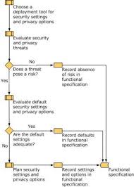capability desktop device and server management