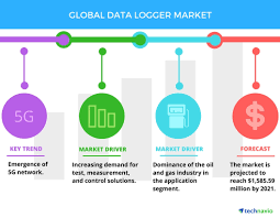 data logger market drivers and forecasts by technavio business
