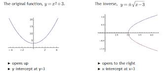 inverse of a parabola text tutoringtext tutoring