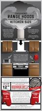 july 2015 range hoods inc blog choosing range hoods for kitchen size infographic image