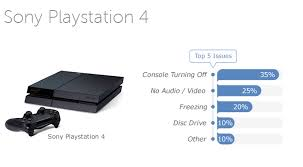 ps4 won t turn on white light top 5 most reported playstation 4 issues and problems and how to fix