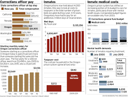 Car Bill Of Sale Oregon by Hard Choices Big Part Of Oregon Prison Budget Is All Locked Up