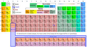 Royal Society Of Chemistry Periodic Table The Visual Elements Periodic Table Periodic Tables