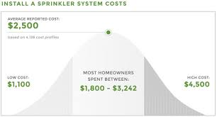 Sprinkler System Installation Cost Estimate by 2015 True Cost Report Homeowner Insights Survey