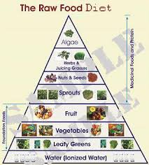 raw food diet kale arugula spinach green beans broccoli peas