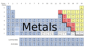 Fe On The Periodic Table What Is A Metal Alloy Tampa Steel And Supply