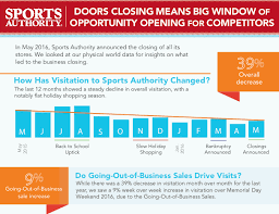 where will sports authority shoppers go