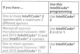 Reprogram Garage Door Opener by Blue Max Compatible Garage Door Opener Parts Programming