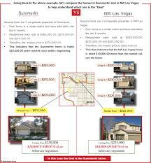 What Makes A Good Home Good Real Estate Investment Deals Real Estate Investing Las Vegas
