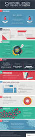 9 graphic design trends for 2015 infographic graphic design