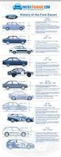 a history of the ford escort the 5th best selling car in the