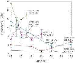 materials free full text mechanical properties of titanium