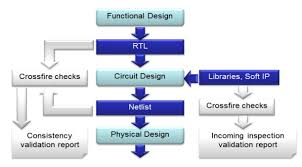 ip design semiwiki correct by construction semiconductor ip