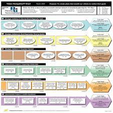 Strategic Planning Template Excel Strategic Plan Template Peerpex