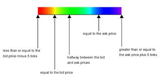 bid price model price color key