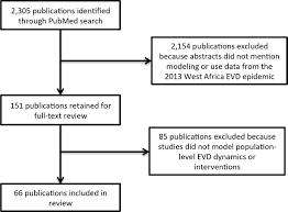 mathematical modeling of the west africa ebola epidemic elife