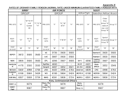 new 2015 orop pension table one rank one pension circular 510 enhancement of ordinary family