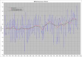 Wetter In Bad Reichenhall Wetter Winter 2015 2016 Wetterprognose Und Wettervorhersage