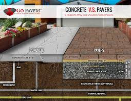 Average Price For Concrete Patio Compare Pavers Vs Concrete Cost Go Pavers