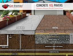 2017 Brick Paver Costs Price Compare Pavers Vs Concrete Cost Go Pavers