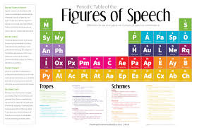 Show Me A Periodic Table Improve Your Writing With This Periodic Table Of The Figures Of Speech