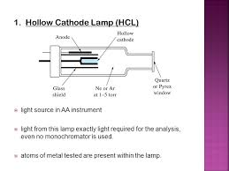 hollow cathode l in atomic absorption spectroscopy atomic spectroscopy lecture ppt download