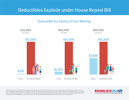 How Much Would It Cost To Build A House by Under House Bill Consumers Will Pay More For Less Families Usa