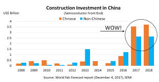 A Construction China And Semiconductors Industry Enters The Age Of Solid State Technology