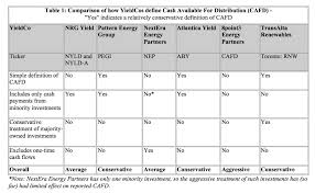 pattern energy investor relations first solar and sunpower may sell their yieldco 8point3 how much