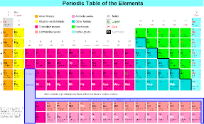 where are semiconductors on the periodic table joan adler s lecture notes for ph114053