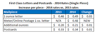 usps postage rates archives